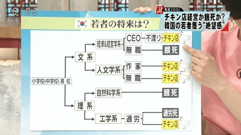 韓国若者フローチャート
